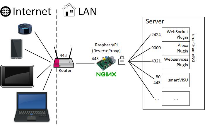NGINX als ReverseProxy – SmartHomeNG | smarthome knx